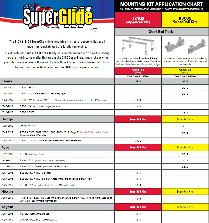 PullRite SuperGlide Mounting Kit Fit Chart