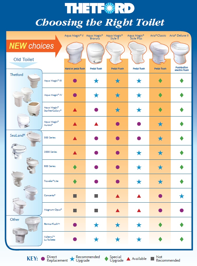 Toilet Replacement Upgrade Chart